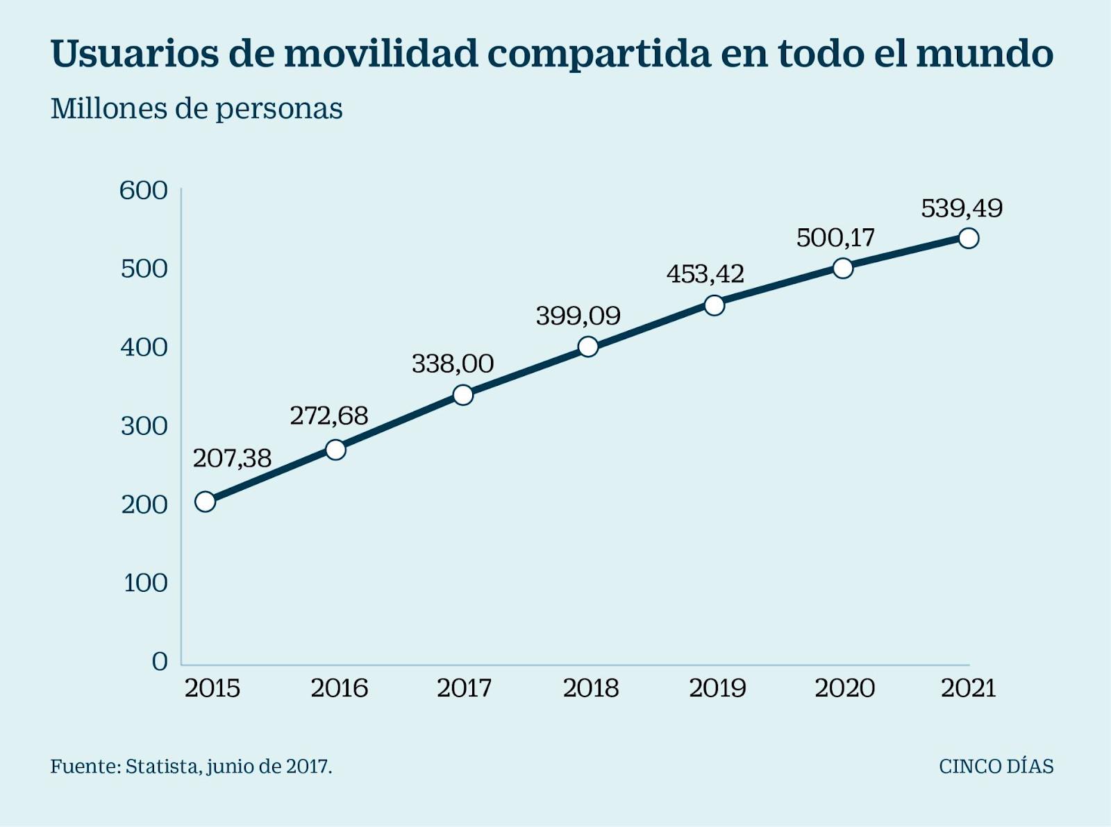 Usuarios de movilidad compartida en el mundo. Cinco Días-El País / Statista (2017).