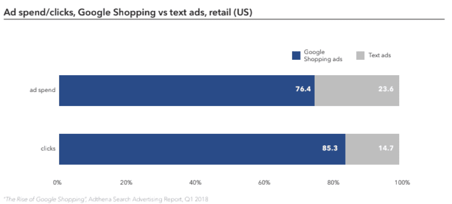 Google Shopping vs. text ads in terms of Ad spend in a diagram