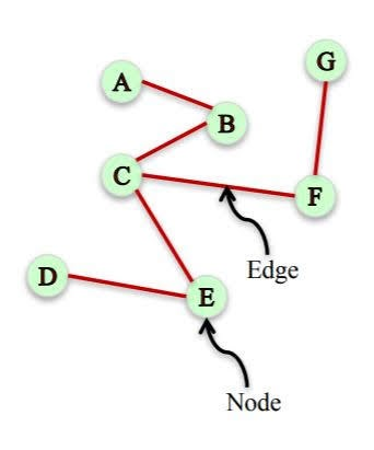 Node and Edge