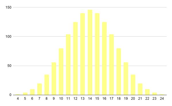 distribuição dos resultados de quatro dados D6