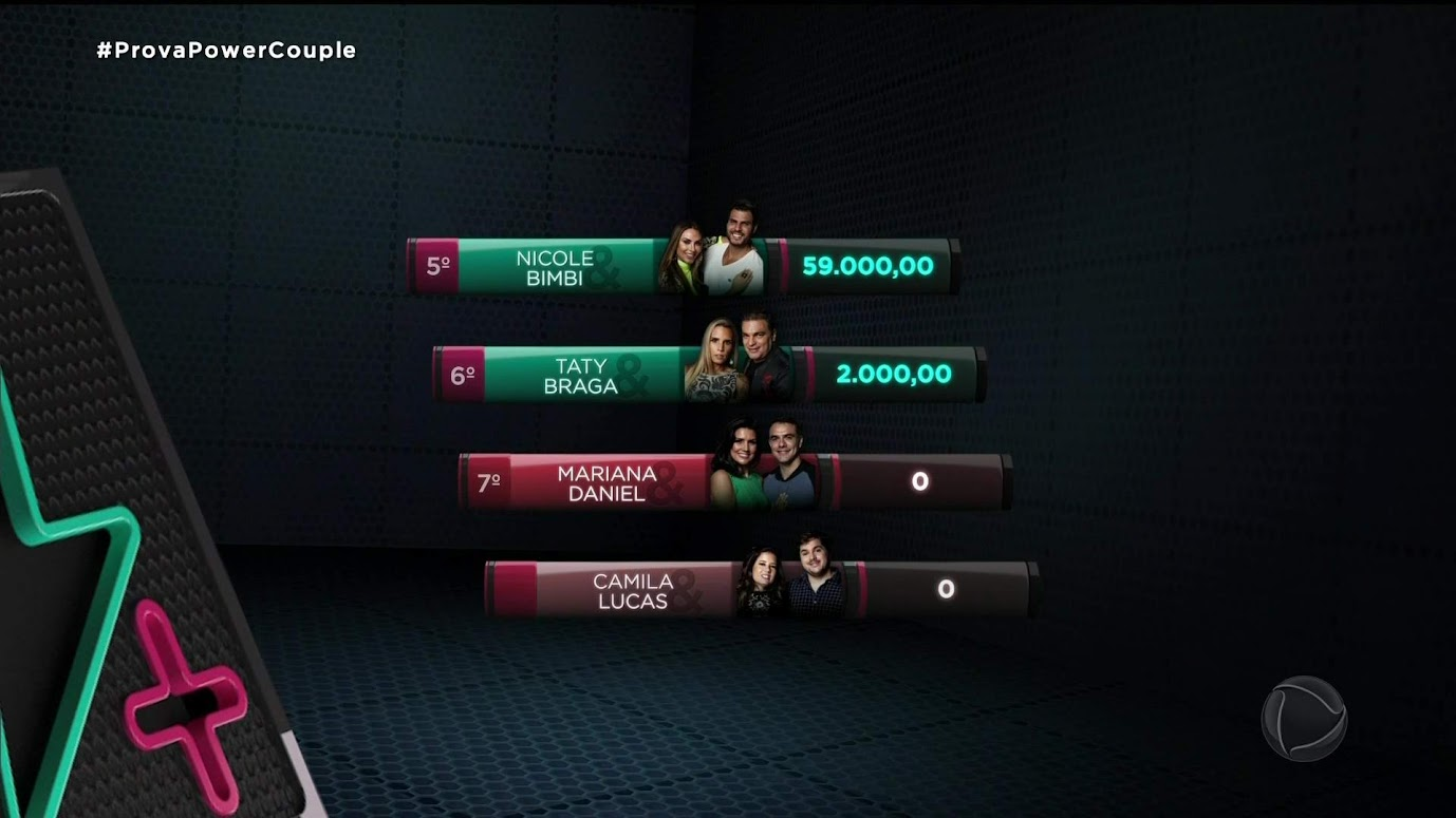 Ranking final do ciclo, Power Couple Brasil 4