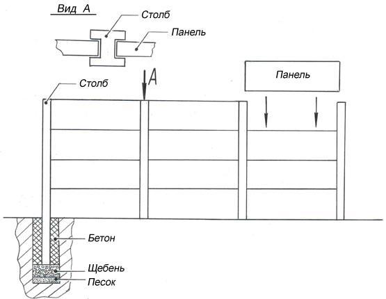 Картинки по запросу бетонные заборы конструкция