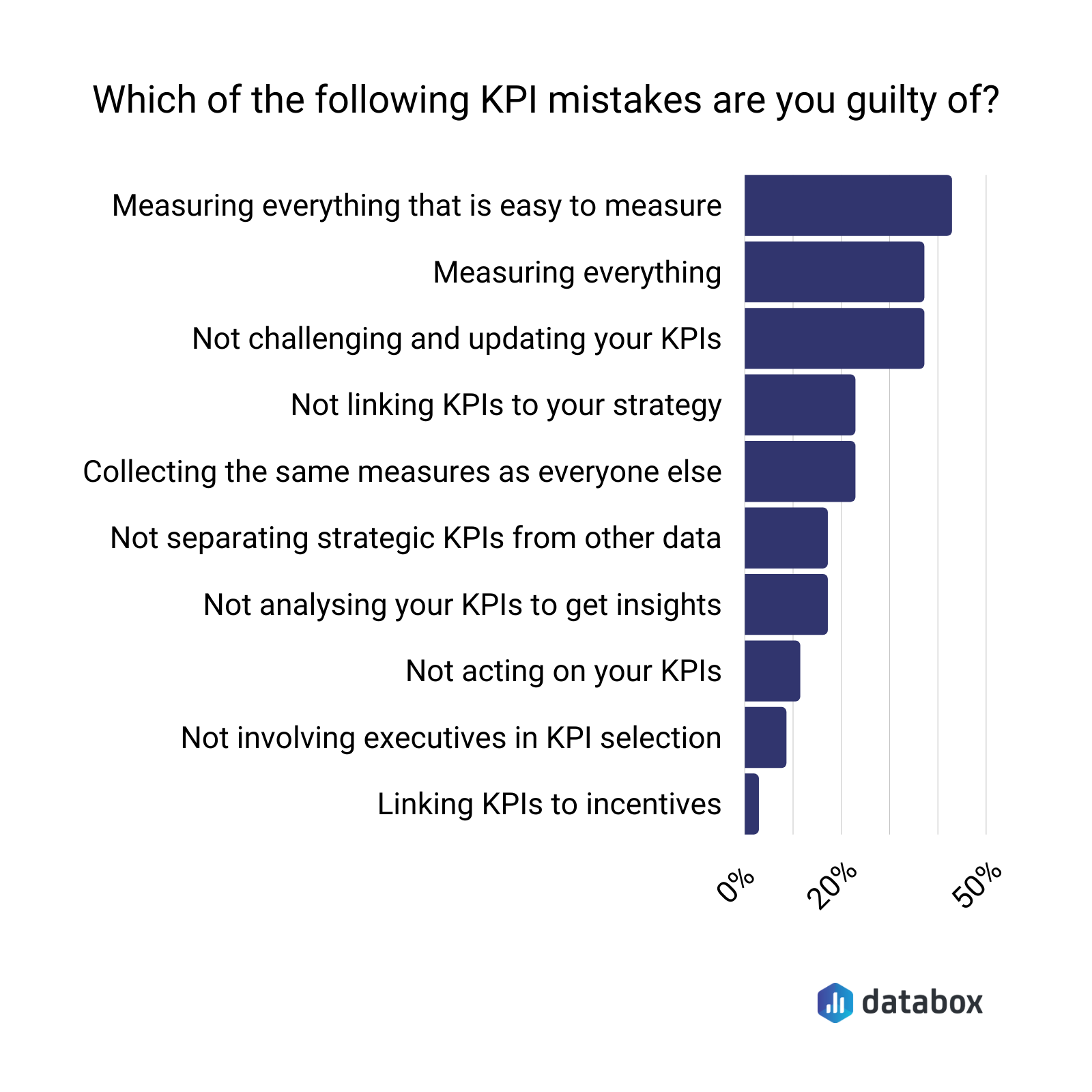 Most common KPI mistakes