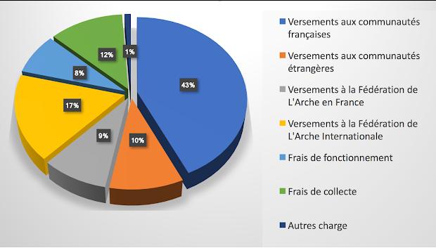 utilisation-des-dons-a-la-fondation-les-amis-de-l-arche-collectés en-2014