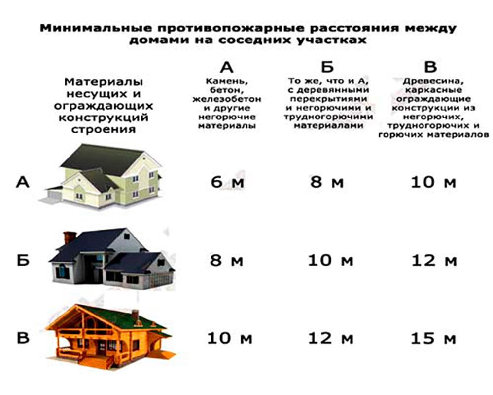схема расположения строений на земельном участке