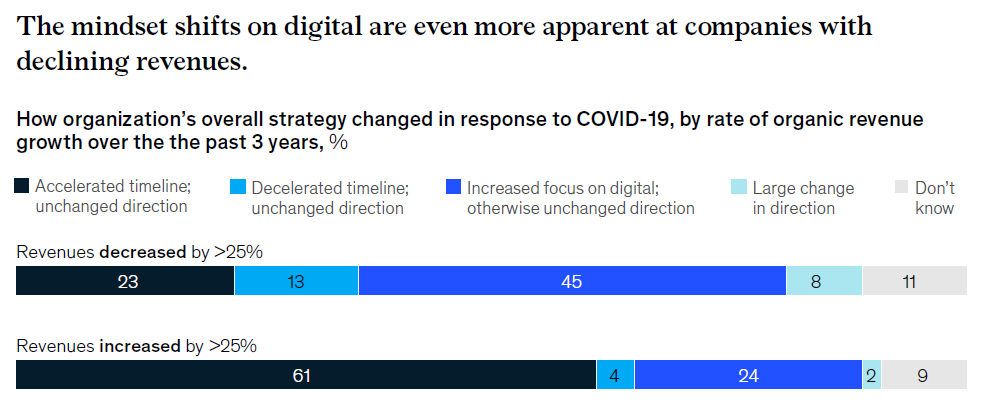 The mindset shifts on digital are more apparent in firms with declining revenues (McKinsey chart).