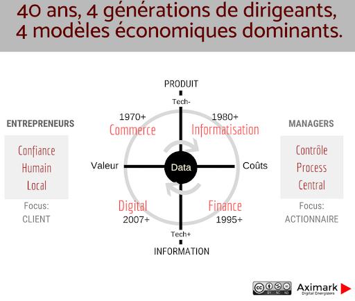 40 ans, 4 générations de dirigeants, 4 modèkes économiques