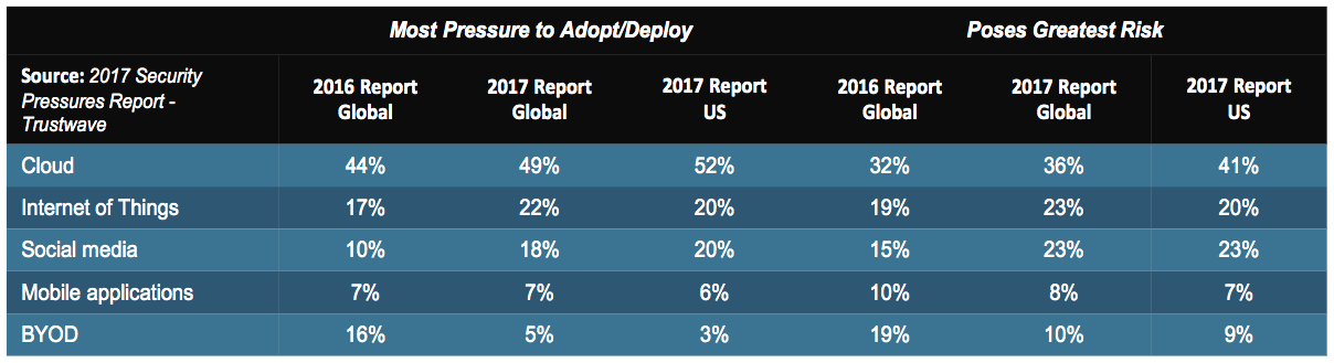 Most Pressure to Adopt/Deploy and Poses Greatest Risk. Source: WatchGuard