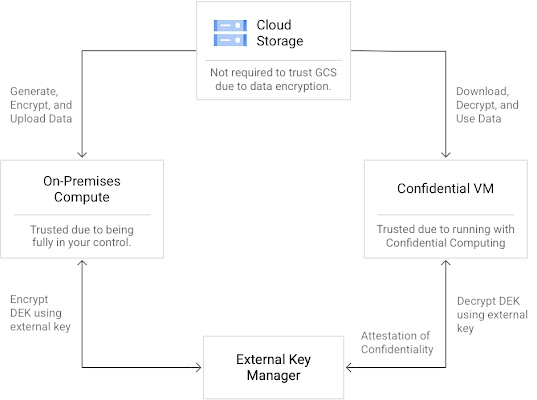 Flow from left to right of access following decryption by External Key Manager. Customer access flows to customer's external key manager. Administrative access, either customer initiated support, Google initiated service, third-party data request, or Google initiated review, flows to customer's EKM. Binary access–Google initiated system operation–flows to customer's EKM. Encrypted customer data remains unaccessed.