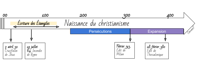 Frise christianisme.png