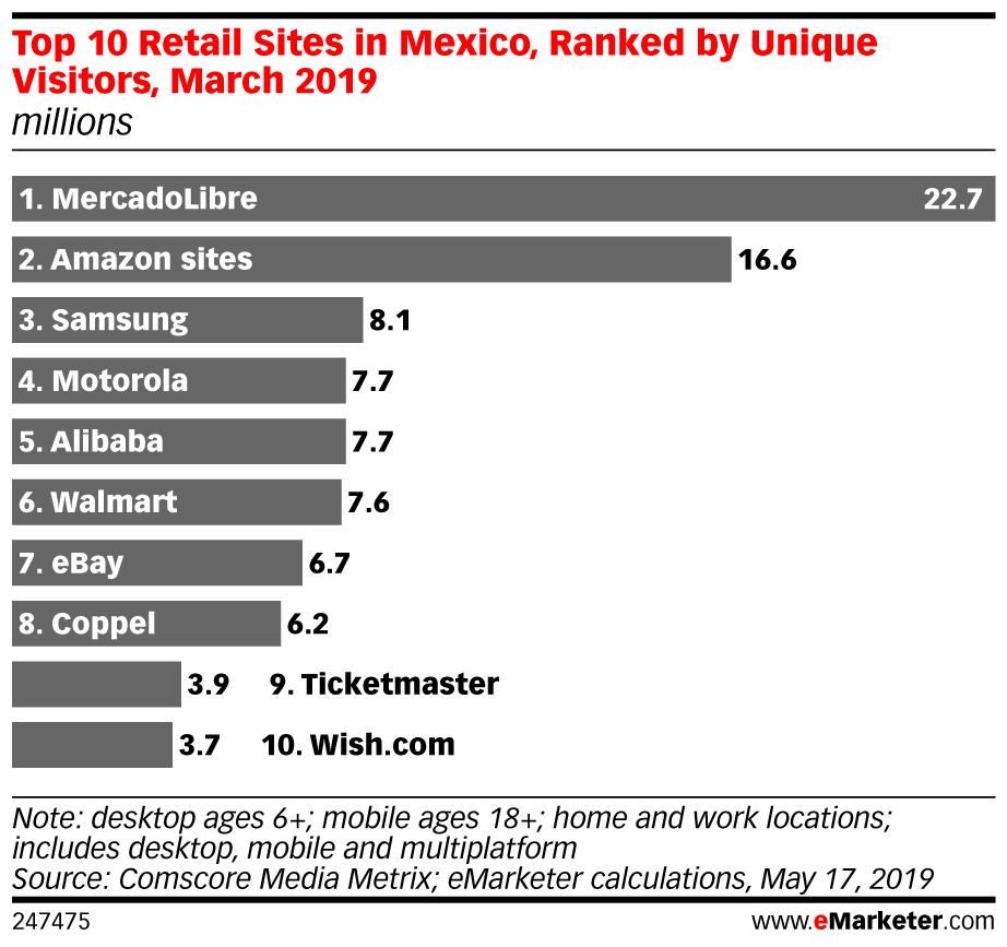 top 10 retails México