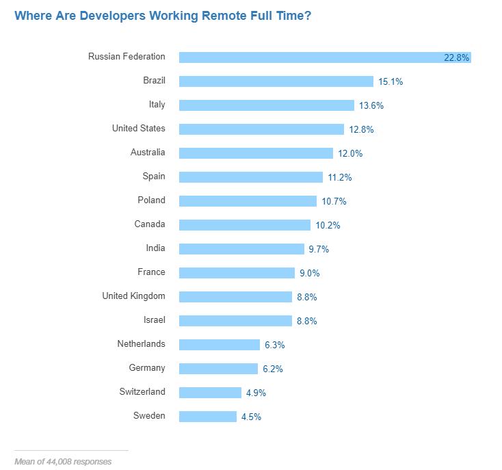 Where developers work full time