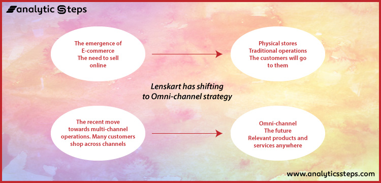 The image shows Lenskart's shift to adopt an Omnichannel strategy as its business model