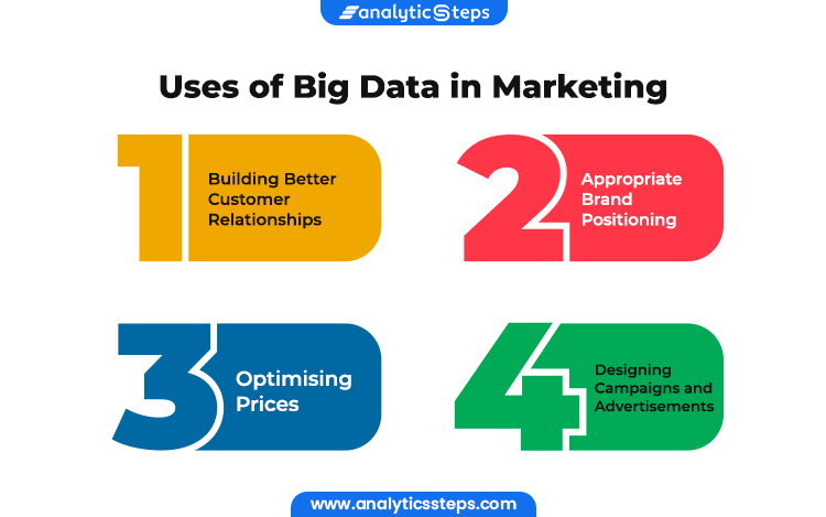 Image Showing Uses of Big Data in Marketing 1. Building Better Customer Relationships 2. Appropriate Brand Positioning 3.Optimising Prices 4. Designing Campaigns and Advertisements