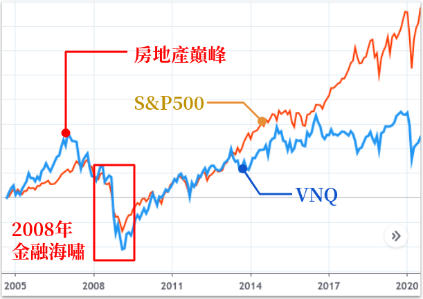 VNQ 比較 S&P500