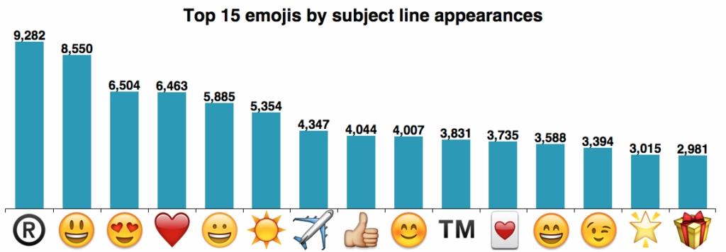 Top popular emojis