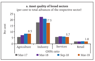 Machine generated alternative text: a Asset quality of broad sectors lpcr ccnt to total advances of the respective sectors Agriculture Inaustry GNPA ratio • Mar-17 • Mar-18 • Sep-18 • Mat-19