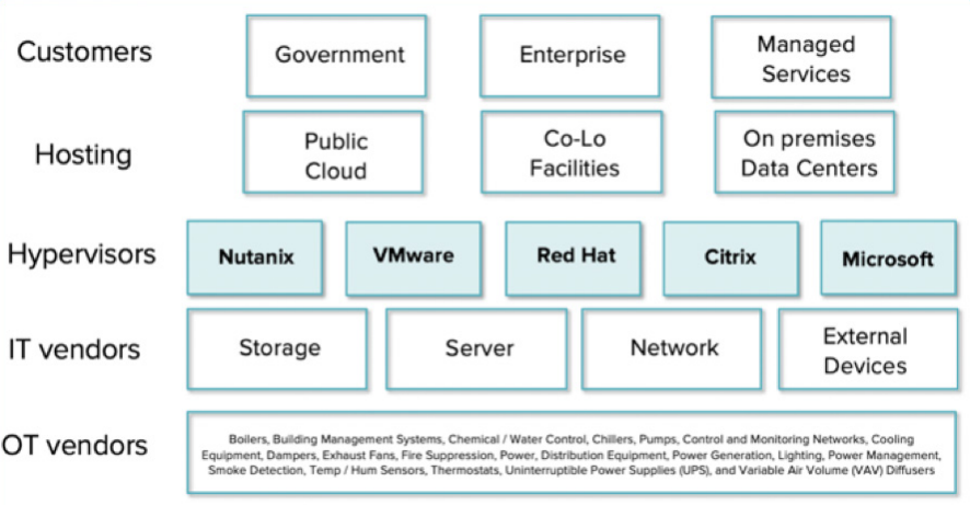 Figure 2 shows the IT infrastructure built on top of the OT infrastructure.