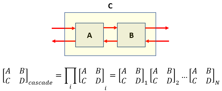 What is impulse response function cascaded network