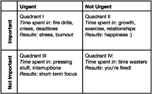covey-4-quadrants
