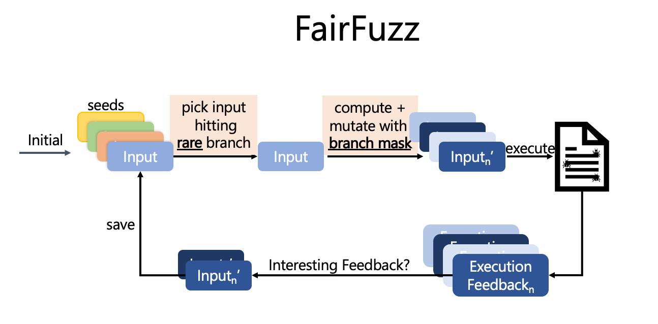 FairFuzz