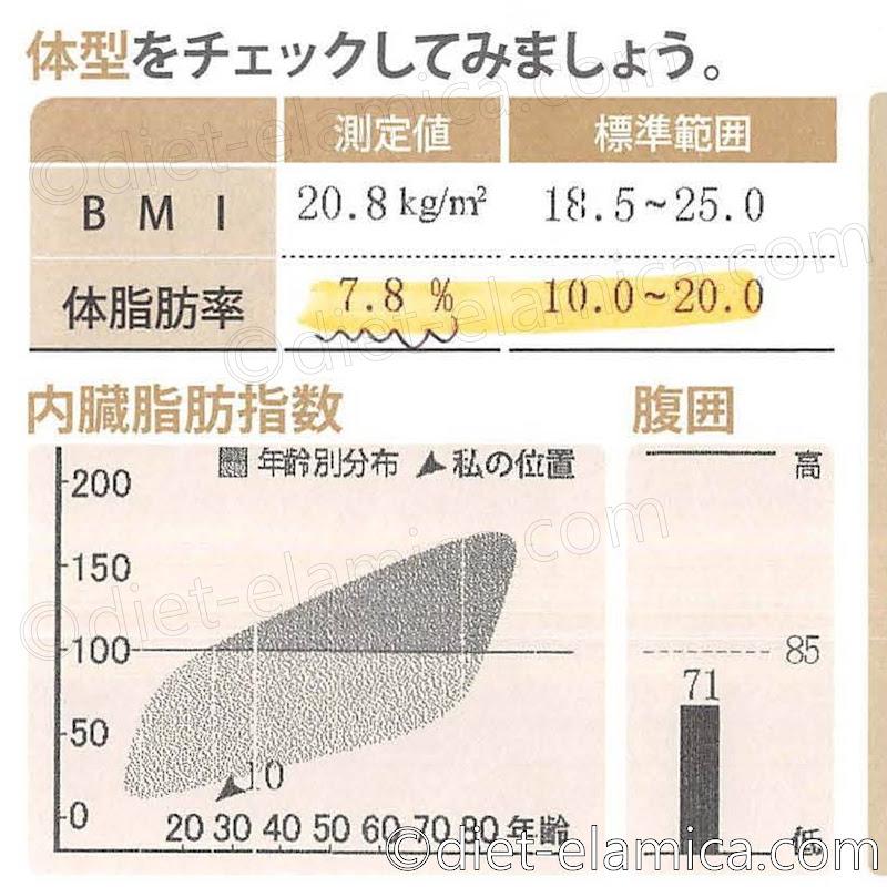 体脂肪率7.8%