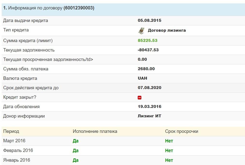 Выплаченный кредит украина