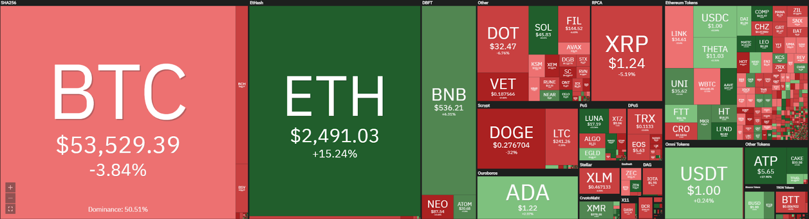 Weekly Crypto Price Analysis 26th Apr