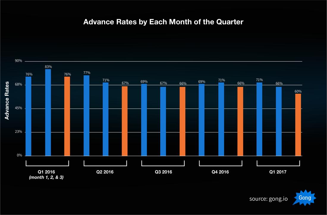 Bad Sales Quarter 2