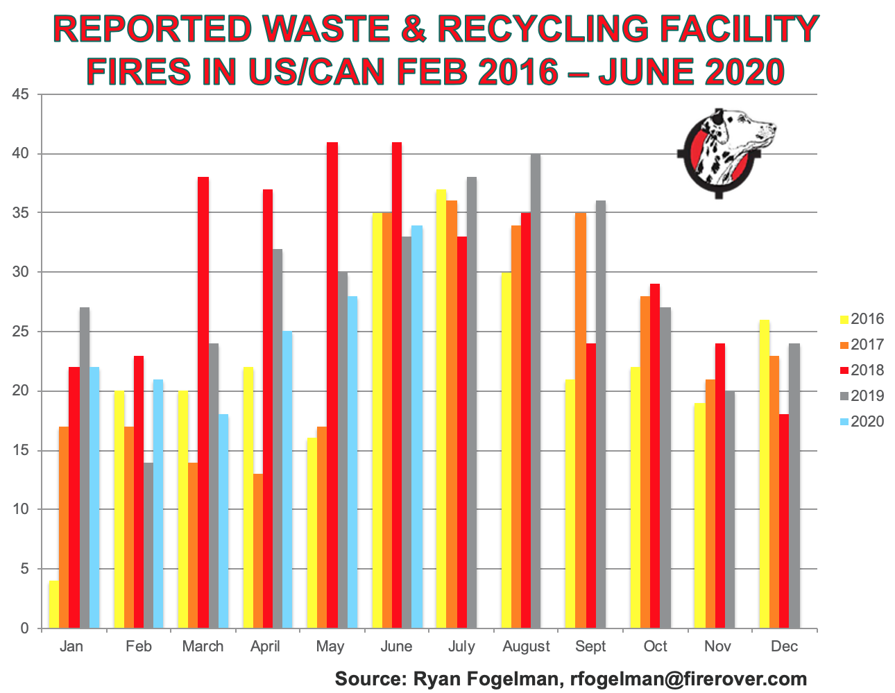 A bar chart showing recycling facility fires from years 2016 to 2020.