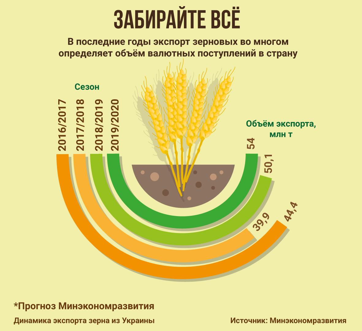 инфографика, экспорт зерна, Украина, 2016/2017, 2017/2018, 2018/2019, 2019/2020