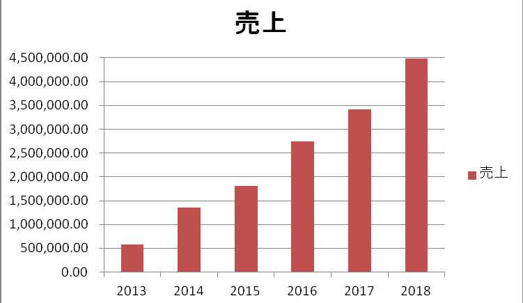 2013年からの売上の推移