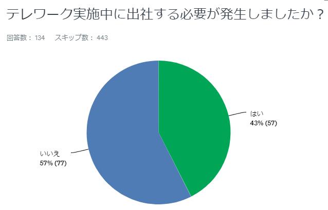 テレワーク時の出社した割合のグラフ