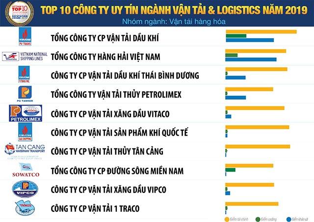 hình ảnh Công ty vận tải tại TP. Hồ Chí Minh - số 1