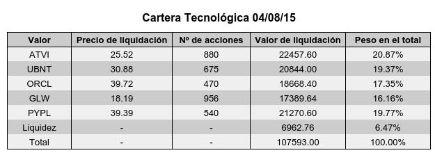 Cartera Tecnológica 040815.png