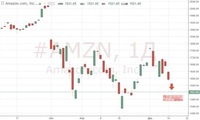 US stock markets fall amid worsening consumer sentiment
