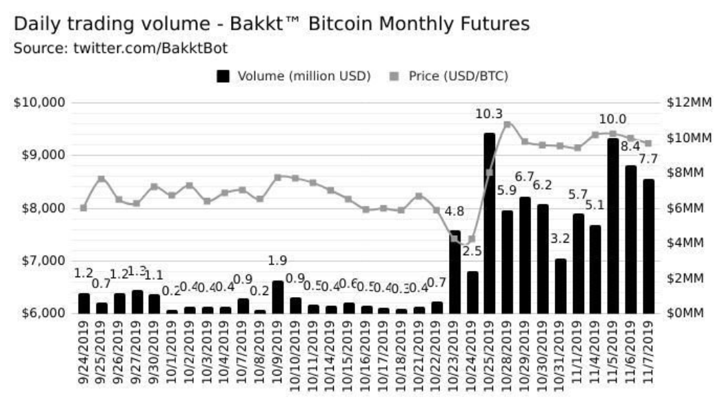 Daily trading volume Bitcoin monthly futures