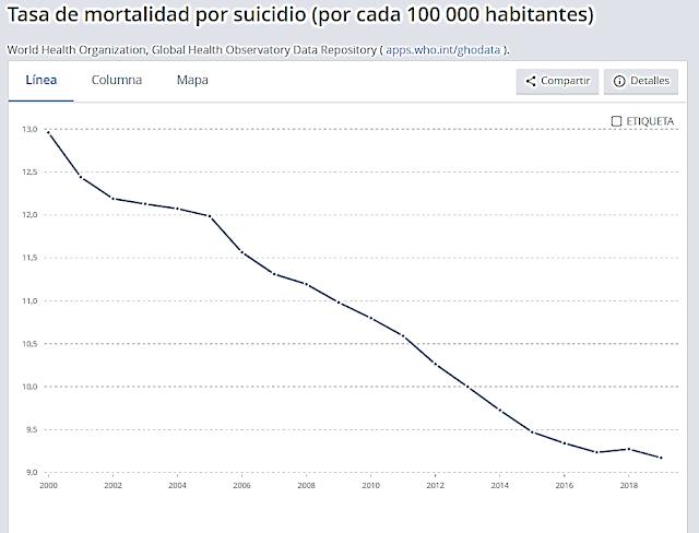 Gráfico 4. Evolución de la tasa de mortalidad por suicidio mundial entre 2000 y 2018.  Fuente: OMS.
