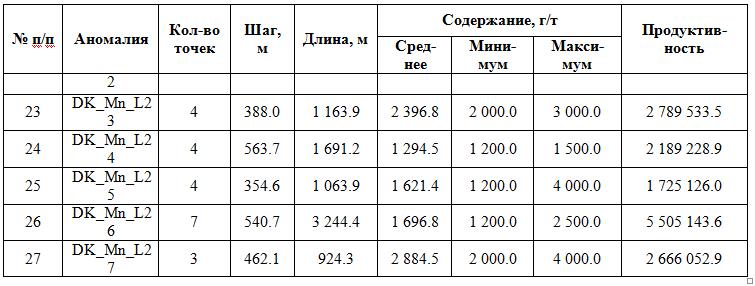 Продолжение таблицы 9