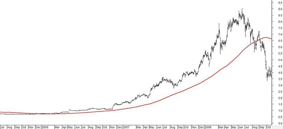 stock trend trading example ipl2