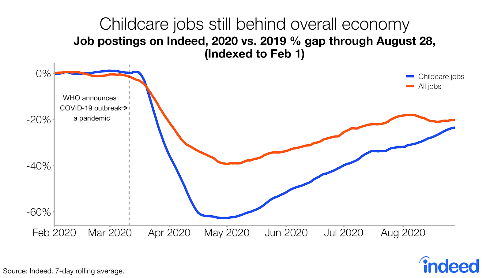 Line graph childcare job postings still lag behind rest of US economy on Indeed