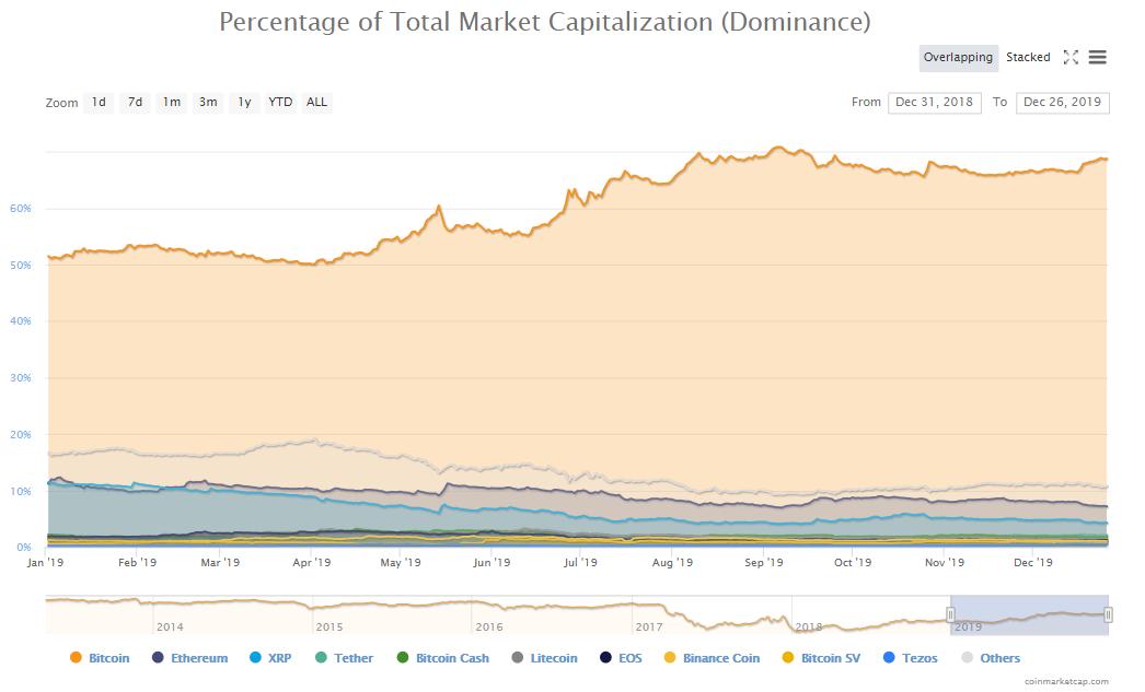 Porcentaje de dominancia entre el 31 de diciembre de 2018 y el 26 de Diciembre de 2019. Fuente CoinMarketCap