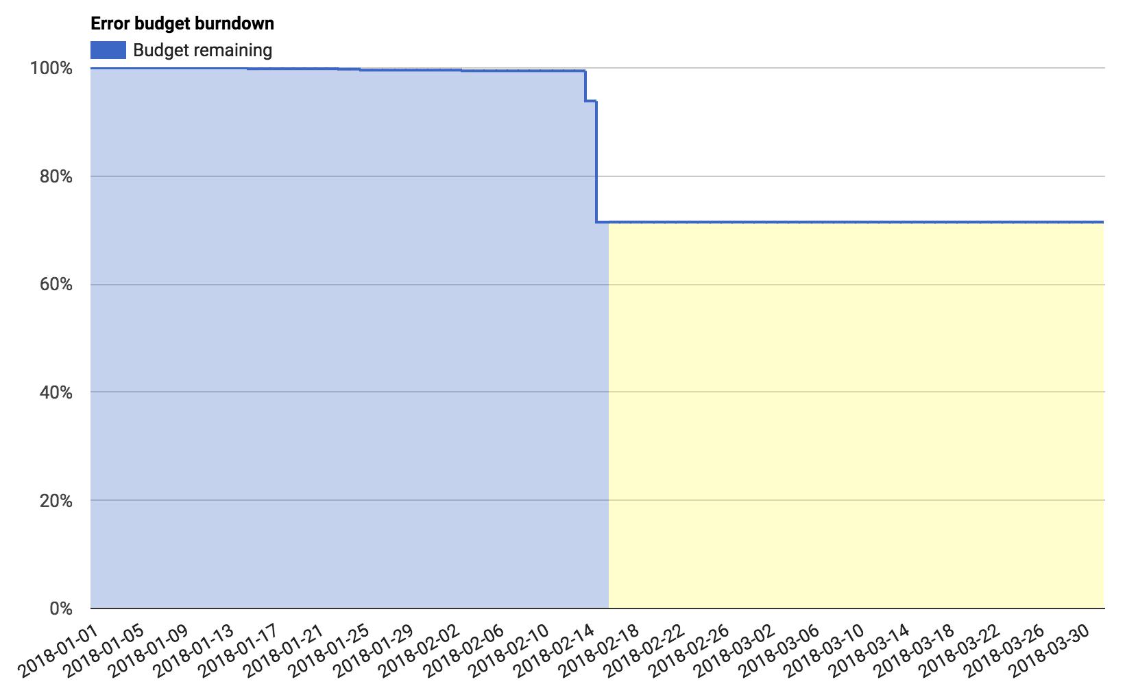 error-budget-dashboard