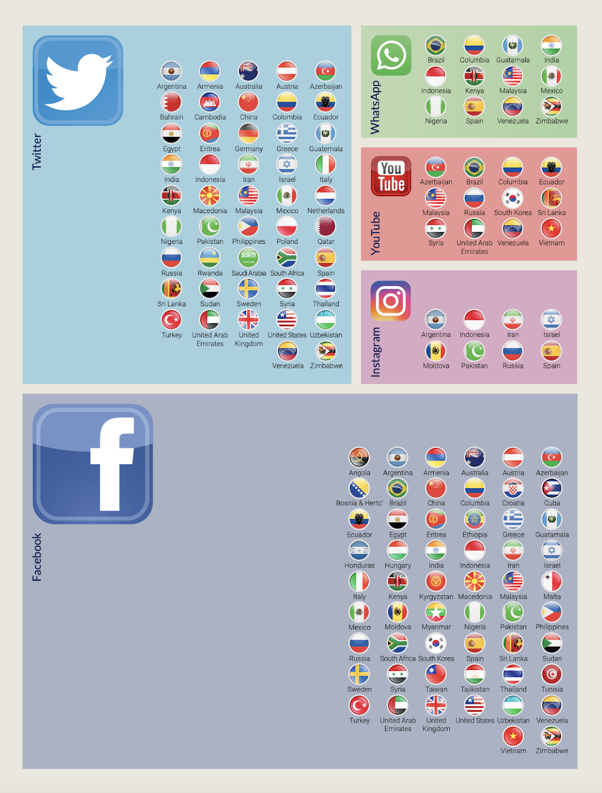 Sosyal Medya Mani̇pülasyonlarında Öne Çıkan Platformlar