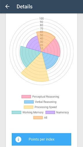 IQ Test - The Intelligence Quiz 5.0.4 screenshots 3