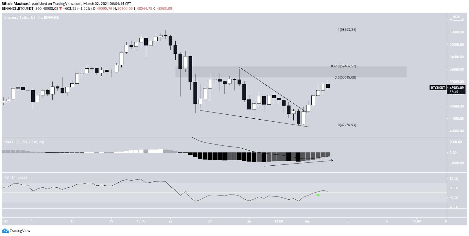 Bitcoin Preis 6 Stunden Chart