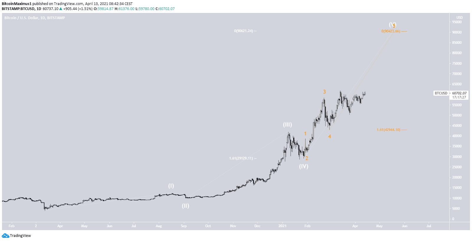 Bitcoin Kurs Wellenanalyse langfristig 13.04.2021