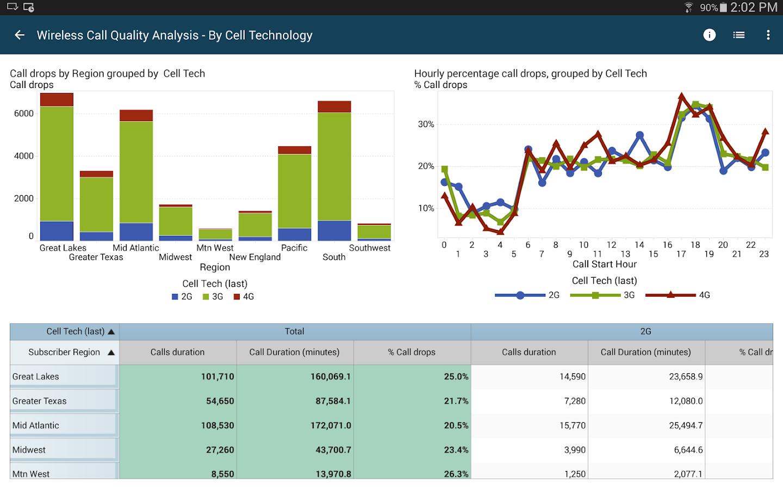 SAS® Mobile BI- screenshot