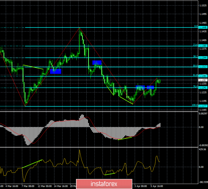 Analysis of EUR/USD divergence for April 9. Euro is attempting to grow