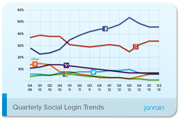 Social Login Trends Across the Web for Q2 2013 - infographic